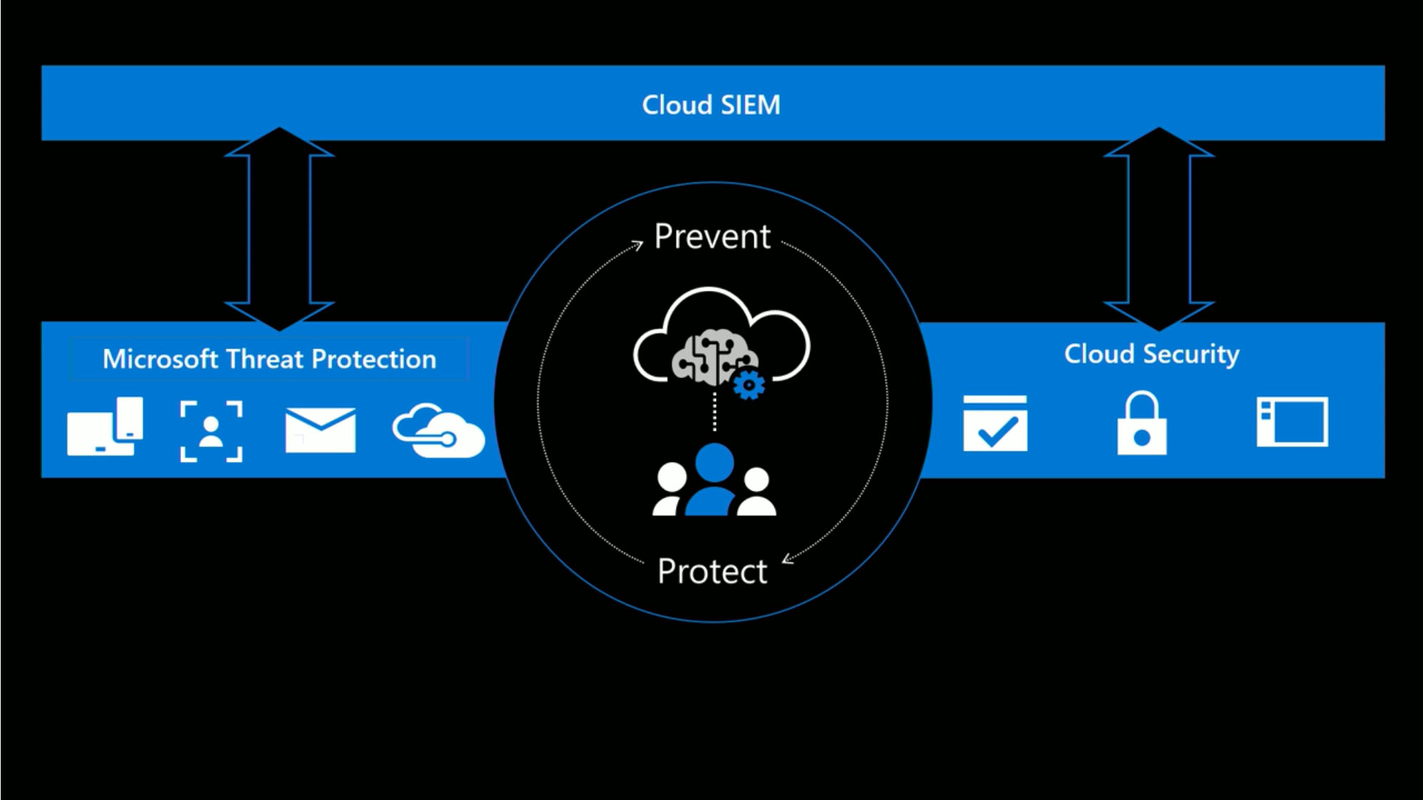 Cloud SIEM brought to you by Microsoft ;)
