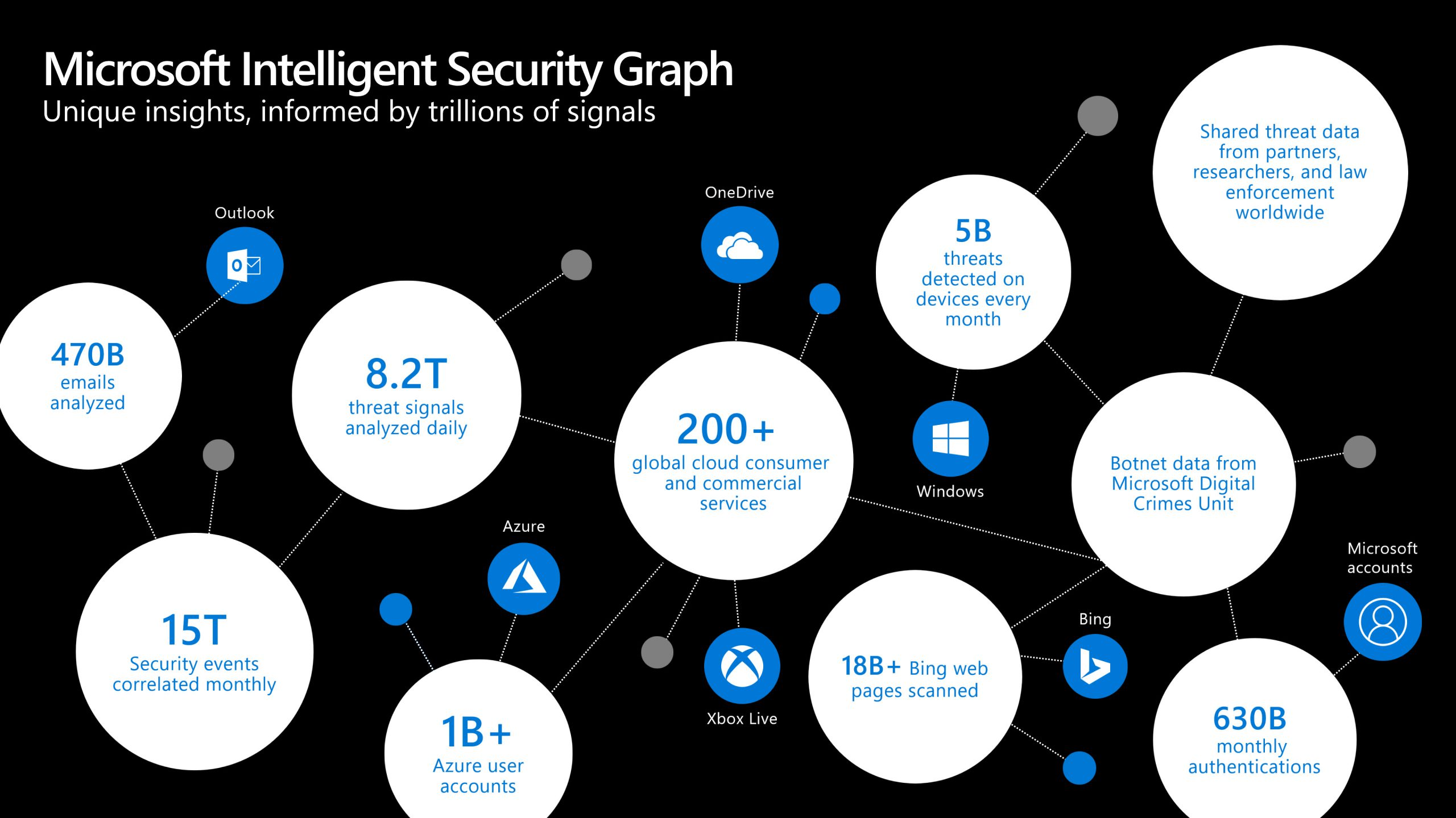 Microsoft Intelligent Security Graph